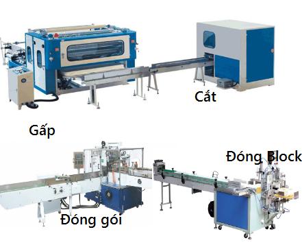 Quy trình chuẩn của quy trình sản xuất giấy vệ sinh tự động