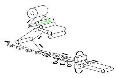 Đặc điểm cấu tạo máy: Máy sẽ gồm 3 hệ chính đó là hệ nạp nguyên liệu, bao bì; hệ bao gói và hệ ép mép, cắt rời các gói. - Hệ nạp nguyên liệu, bao gì có chức năng đưa các loại bánh đồng thời chuyển bao gì vào buồng đóng gói - Hệ bao gói có chức năng chuyển bao bì vào khu vực bao gói, định hình gói ôm khít những chiếc bánh. - Hệ ép mép, cắt rời sẽ thực hiện công đoạn ép mép, cắt rời những túi bánh ra riêng lẻ và chuyển ra khu vực bốc xếp. Nhiều chiếc máy còn tích hợp hệ thống đếm, indate sản phẩm theo yêu cầu thiết kế của các khách hàng. Một số hệ thống điều khiển thông minh còn tích hợp những cảm biến nhận biết các tình huống hết nguyên liệu, hết bao bì, tình huống máy hỏng hóc từ đó tạm ngừng máy và thông báo để người dùng hiệu chỉnh thích hợp. Những chiếc máy đóng gói bánh chất lượng luôn được làm từ những nguyên liệu tốt, những vị trí tiếp xúc trực tiếp với thực phẩm sẽ được làm từ các vật liệu an toàn, không rỉ sét. Những linh kiện điện tử luôn là linh kiện nhập khẩu đảm bảo hoạt động ổn định, chính xác và bền lâu. Những chiếc máy sẽ có năng suất cao do được thiết kế tự động, hệ thống điều khiển thông mình. Máy cho phép bạn đóng gói trong nhiều giờ mà không giảm năng suất. Nhiều chiếc máy hiện đại còn kết hợp hệ thống bảng điều khiển cảm ứng giúp việc thao tác vận hành dễ dàng hơn. Bạn có thể cài đặt các kích thước bao bì khác nhau phù hợp với từng loại bánh mà không cần đến các địa chỉ sản xuất để hiệu chỉnh. Chúng Ta có thể điều khiển được tốc độ của máy thông qua sự thay đổi của tần số (biến tần ) để phù hợp với từng loại sản phẩm và từng thời điểm chạy, ngoài ra chúng ta cũng có thể cài đặt chiều dài túi và cắt từng bước, máy điều khiển bằng PLC của hãng Panasonic của Nhật Bản, phần mềm điều khiển thân thiện, dễ sử dụng, tiết kiệm thời gian và màng đóng gói . Mắt đọc điểm đen có độ nhạy cao, vị trí cắt, hàn túi chính xác và có thể nhận biết được nhiều màu khác nhau, giúp chúng ta có thể sử dụng nhiều loại màng để đóng gói và đóng gói đa dạng sản phẩm hơn . Nh