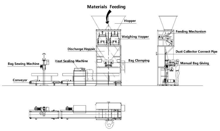Đường là nhu yếu phẩm không thể thiếu trong các món ăn hằng ngày. Nhu cầu tiêu thụ ngày càng cao, nên việc sản xuất có thể bị làm thiếu chuyên môn, gây mất vệ sinh, đóng gói không đảm bảo được chất lượng vệ sinh cho khách hàng,.... Máy đóng gói đường ra đời được coi là thiết bị chuyên dụng trong việc đóng gói, nó có thể đóng gói tất cả các nguyên vật liệu khác nhau. Ngoài chất rắn, nó có thể đóng gói các dạng lỏng, sệt, tinh thể,... khác nhau. Thiết bị có thể đóng gói các kích thước, hình dáng khác nhau,... Tất cả các quá trình đều hoàn toàn tự động với các công nghệ tiên tiến và hiện đại, ta chỉ cần cài đặt một vài thao tác đơn giản là được Máy đóng gói đường có rất nhiều kích thước, kiểu dáng, thông số kỹ thuật, cách thức vận hành khác nhau,... ta có thể lựa chọn sao cho phù hợp với công suất sản xuất của cơ sở , doanh nghiệp,... Vậy làm sao để biết máy nào phù hợp với cơ sở hay doanh nghiệp mình, vậy hãy cùng An Thành thông qua bài viết dưới đây và tìm hiểu kỹ hơn với các loại máy đóng gói khác nhau nhé! Máy đóng gói đường dạng que: Sản phẩm được đóng gói ở dạng thanh, que nhỏ thích hợp cho việc sử dụng một lần, đem du lịch, take away,...Được đóng gói vởi kiểu dạng niêm phong hai đầu, sau đó ở mặt sau sản phẩm tạo ra kiểu dáng gọn gàng, thanh mảnh,.... có thể tạo hình nhiều kiểu dáng khác nhau mà doanh nghiệp muốn. Ngoài đường ra ta có thể đóng gói đóng gói các loại gia vị, chất lỏng, thuốc dạng lỏng, các loại sản phẩm sệt, mỹ phẩm, các loại bột khác nhau,... Máy đóng gói đường dạng que, cà phê que,... Sản phẩm có cách thức đóng gói rất đơn giản gồm các bước sau: Tạo hình túi/que cho sản phẩm Định lượng nguyên liệu trước khi được cho vào túi Chiết rót nguyên liệu Niêm phong cho sản phẩm Đặc trưng và các tính năng tiêu chuẩn về máy đóng gói đường dạng que: Chủ yếu là xây dựng bằng thép không gỉ 304 cho các bộ phận của sản phẩm vì chúng tiếp xúc trực tiếp với các nguyên liệu đóng gói Điều khiển PLC & màn hình cảm ứng HMI, cho ta có thể nhìn được từ màn hình các bướ