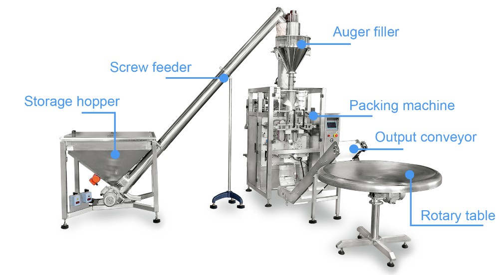 `  Sữa bột là một sản phẩm sản xuất từ sữa ở dạng bột khô, được thực hiện bằng cách làm bốc hơi sữa để khô sau đó nghiền nhỏ, tán nhỏ thành bột. Một mục đích của sữa dạng bột khô này là phục vụ cho việc bảo quản, tích trữ, sử dụng. Sữa bột có thời hạn sử dụng lâu hơn hẳn so với sữa nước và không cần phải được làm lạnh, do bản thân nó đã có độ ẩm thấp.  Quá trình đóng gói diễn ra vô cùng phức tạp và cần nhiều nhân lực để đảm bảo quá trình đóng gói luôn được vệ sinh, các sản phẩm sau khi đóng gói cần được đồng nhất,... trước khi đưa đến tay khách hàng.  Máy đóng gói sữa bột tuân thủ nghiêm ngặt các quy định về vệ sinh an toàn thực phẩm. Vì vậy, ngoài việc lựa chọn nguyên liệu sản xuất sữa đạt chuẩn thì công nghệ, máy móc sản xuất sữa bột cũng cần được quan tâm để có thể cho ra đời những sản phẩm đảm bảo vệ sinh và chất lượng.  Máy đóng gói sữa bột có nhiều hình dạng cũng như kích thước hay kiểu dáng khác nhau, nếu là đang muốn tìm hiểu và cần tư vấn để hiểu hơn về chúng hãy liên hệ với chúng tôi - Máy đóng gói An Thành để được hỗ trợ nhé!  Máy đóng gói sữa bột dạng đứng:  Với các quá trình đều hoàn toàn tự động thiết bị có thể đóng gói các sản phẩm như dạng bột sữa bột, gia vị dạng bột, bột làm bánh, bột cà phê, bột hóa chất,...  Chúng được đóng gói với các bao bì như dạng stick, dạng túi có lỗ, túi đứng, túi hộp, túi hộp, túi có cấu trúc xé được,... có nhiều mẫu mã phong phú có thể thu hút được khách hàng hơn.     Đặc điểm gì nổi bật của thiết bị khi đóng gói?  1. Sử dụng trí thông minh nhân tạo AI công nghệ tiên tiến, nhanh chóng tính toán các quá trình làm việc và liên kết của mỗi một phần của các máy để chạy sao cho trơn tru tất cả. Vì vậy mà mọi người có thể hoạt động nhiều với máy móc, tiết kiệm lao động và chi phí bao bì.  2. Tự động trọng lượng và các chức năng có thể phát hiện vật liệu trong thời gian thực và tự động hoàn tất thiết lập trọng lượng.  3. Tự động từ chối chức năng có thể từ chối các không đủ tiêu chuẩn sản phẩm sau khi các bao bì và ngăn chặn cá